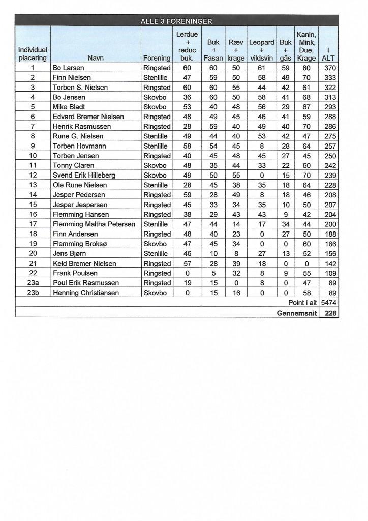 Resultatliste 2017 side 2